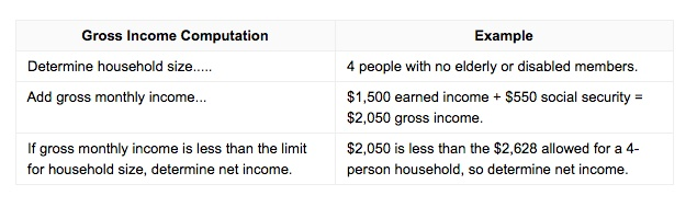Income Limit Food Stamps Tn